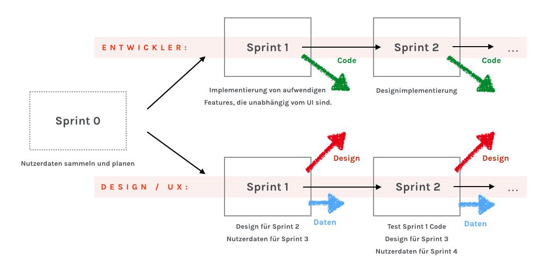Thumbnail for User-Centered Design in agilen Entwicklungsprozessen
